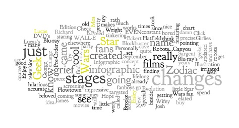 Wordle Cloud Map from my blog recent post