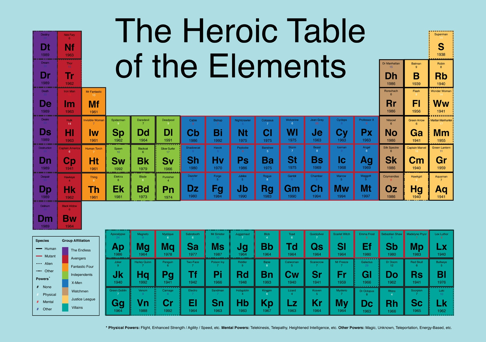 Periodic table of superheroes milners blog periodic table of superheroes gamestrikefo Choice Image