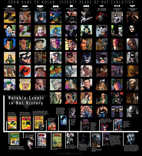 70 Years of Batman From Kane To Nolan