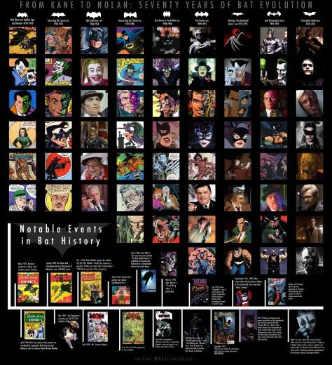 70 Years of Batman From Kane To Nolan