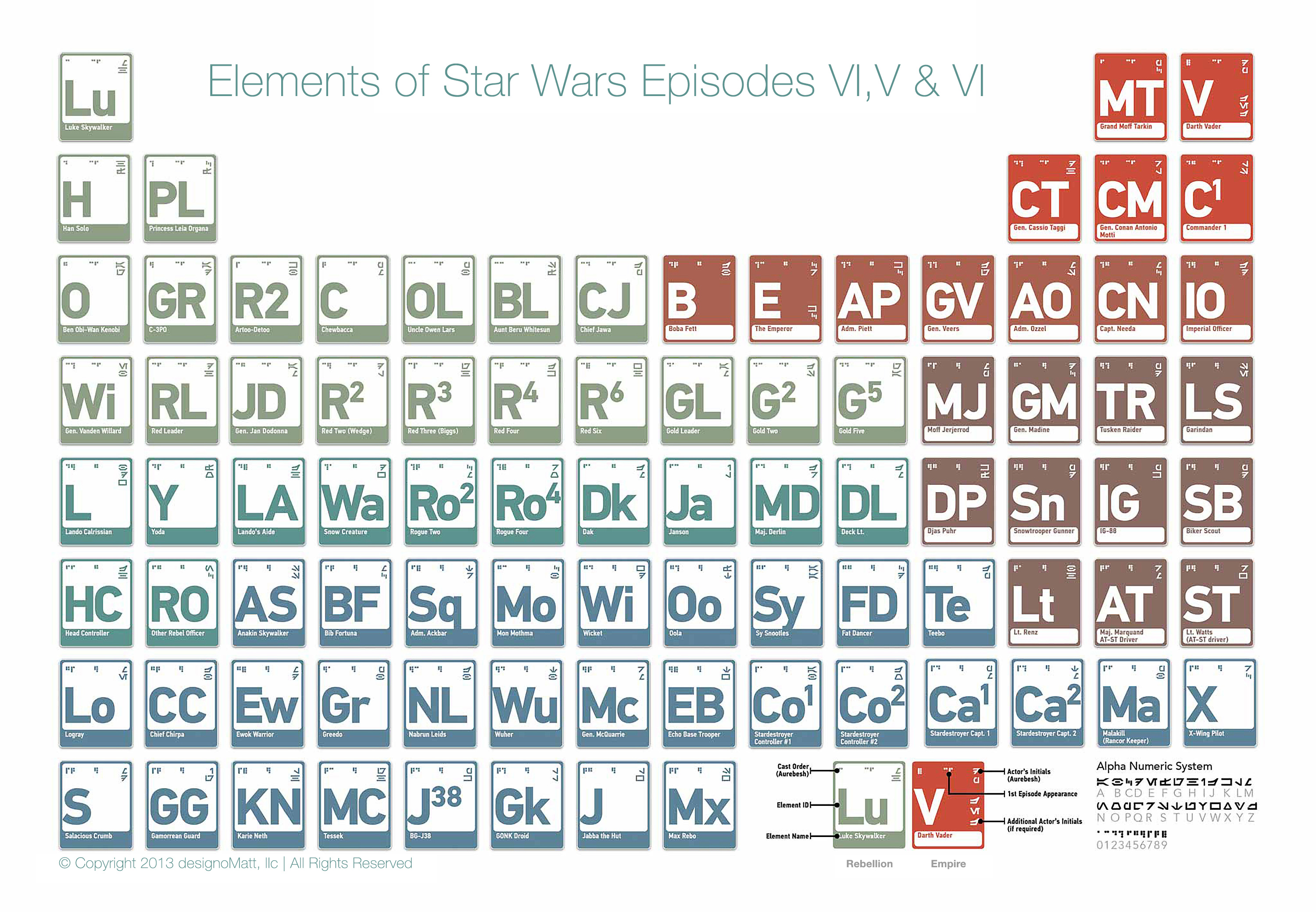 The periodic table of star wars milners blog periodic table of star wars urtaz Choice Image